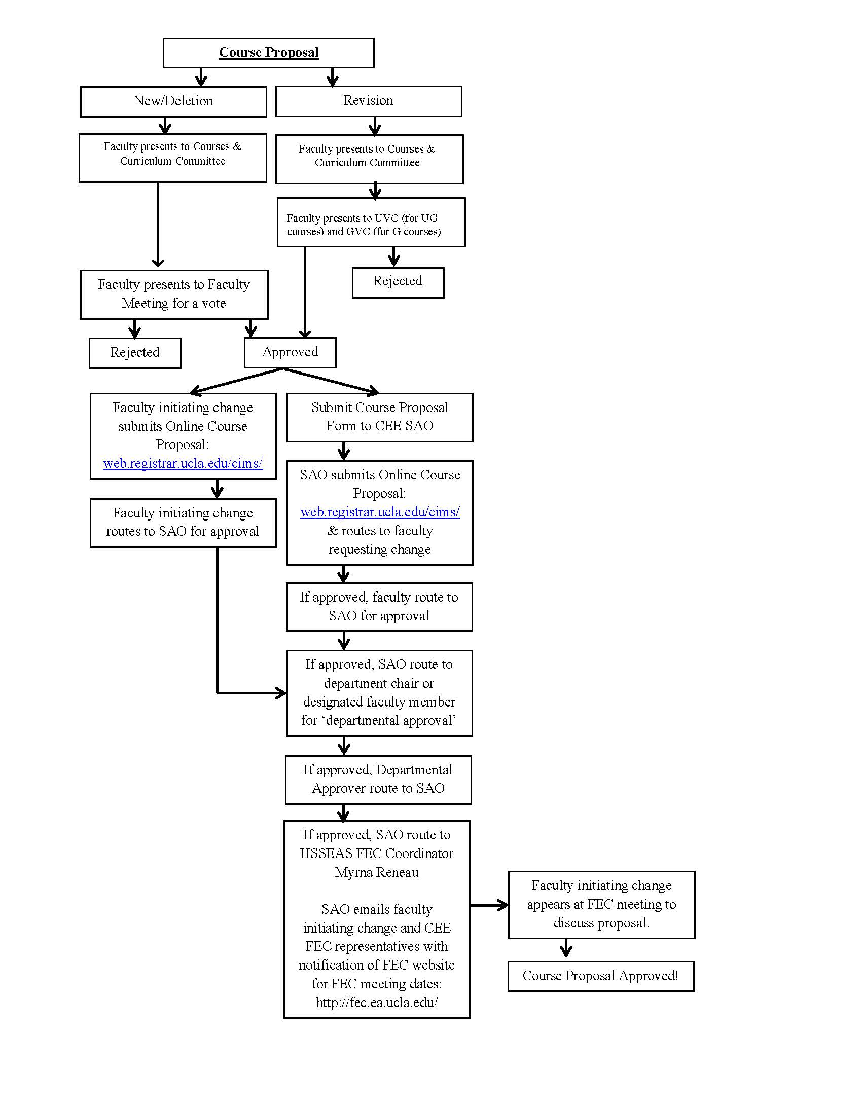 Course Proposal Flowchart, updated 10/8/2020