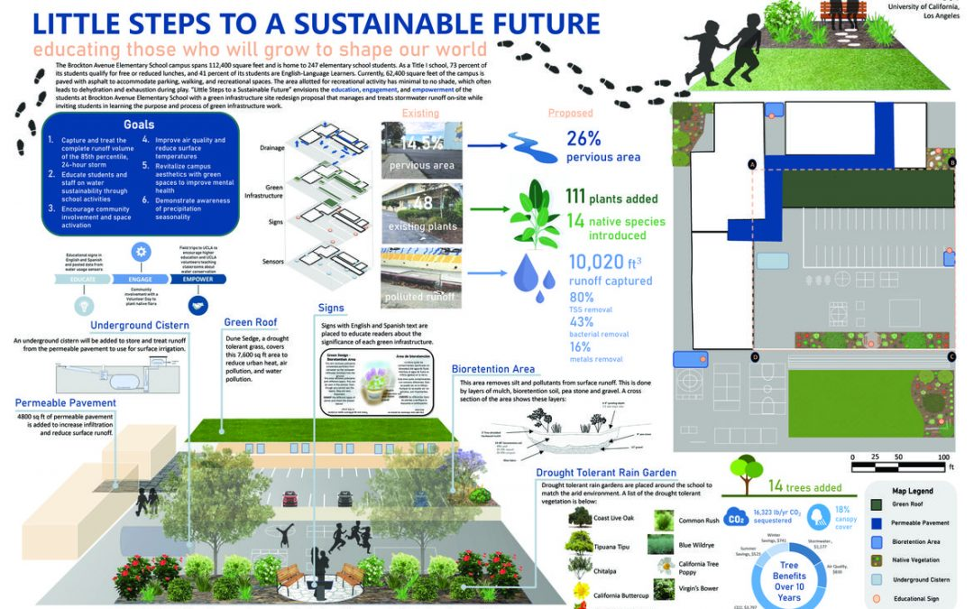 "poster of UCLA undergraduate team's plan for stormwater management. image has multiple diagrams of a park and parking lot with a green roof, underground cistern, permeable pavement, signs, a bioretention area, and a drought tolerant rain garden. a blurb at the top reads: ""Little Steps to a Sustainable Future educating those who will grow to shape our world The Brockton Avenue Elementary School campus spans 112,400 square feet and is home to 247 elementary school students. As a Title I school, 73 percent of its students qualify for free or reduced lunches, and 41 percent of its students are English-Language Learners. Currently, 62,400 square feet of the campus is paved with asphalt to accommodate parking, walking, and recreational spaces. The area allotted for recreational activity has minimal to no shade, which often leads to dehydration and exhaustion during play. 'Little Steps to a Sustainable Future' envisions the education, engagement, and empowerment of the students at Brockton Avenue Elementary School with a green infrastructure site redesign proposal that manages and treats stormwater runoff on-site while inviting students in learning the purpose and process of green infrastructure work. Goals 1. Capture and treat the complete runoff volume of the 85th percentile, 24-hour storm 2. Educate students and staff on water sustainability through school activities 3. Encourage community involvement and space activation 4. Improve air quality and reduce surface temperatures 5. Revitalize campus aesthetics with green spaces to improve mental heath 6. Demonstrate awareness of precipitation seasonality"""