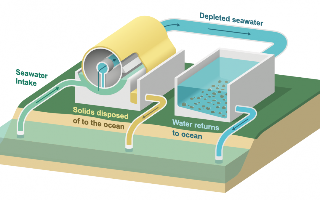 diagram outlining process of seawater being extracted, and solids disposed of to the ocean. depleted seawater contines and water is returned to the ocean